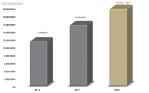 Facturación Century 21 España (2016- 2018)