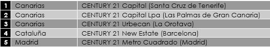 Las oficinas con mayor volumen de ventas en España (Century 21)